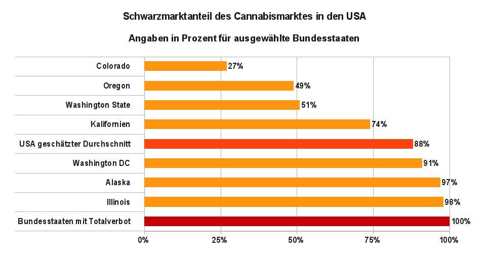 Grafik 3 zeigt die geschätzten Anteile des Schwarzmarktes am Gesamtumsatz des Cannabishandels in verschiedenen Bundesstaaten. Datenquelle: Arcview Market Research