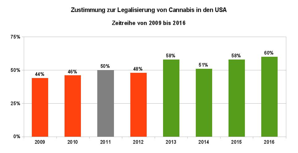 Grafik 4 zeigt die Zustimmung zur Legalisierung von Cannabis in den USA als Zeitreihe von 2009 bis 2016. Datenquelle: Gallup Umfragen