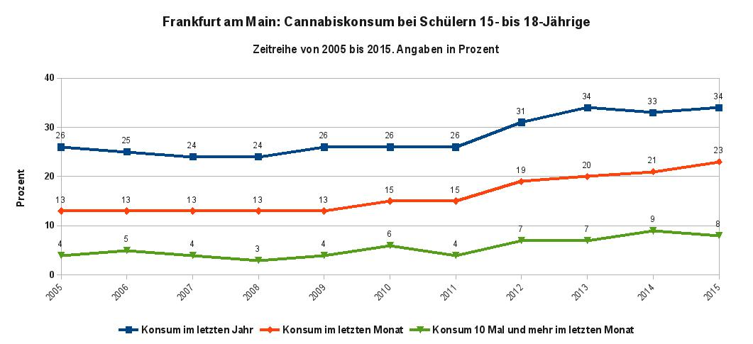 Die Abbildung zeigt den Trend des Cannabiskonsums als Zeitreihe von 2005 bis 2015 in Frankfurt am Main bei Schülern im Alter von 15 bis 18 Jahren. Datenquelle: MoSyD Jahresbericht 2015, Abb. 14 u. 15, S 72