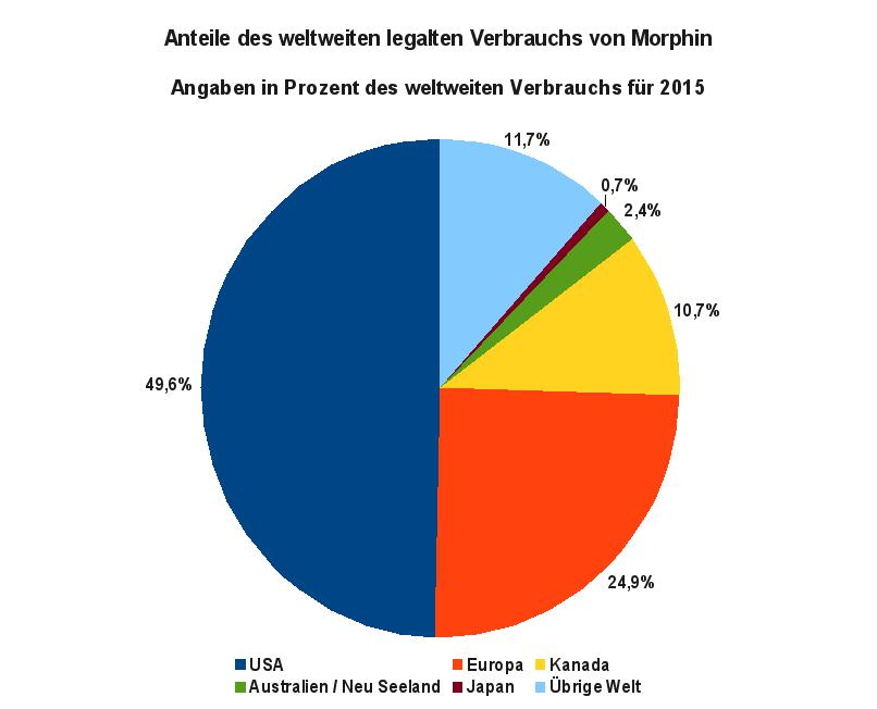 Die Grafik die Anteile des weltweiten legalen medizinischen Verbrauchs von Morphin. Datenquelle: INCB: Narcotic Drugs 2016, Fig. 13, S. 31