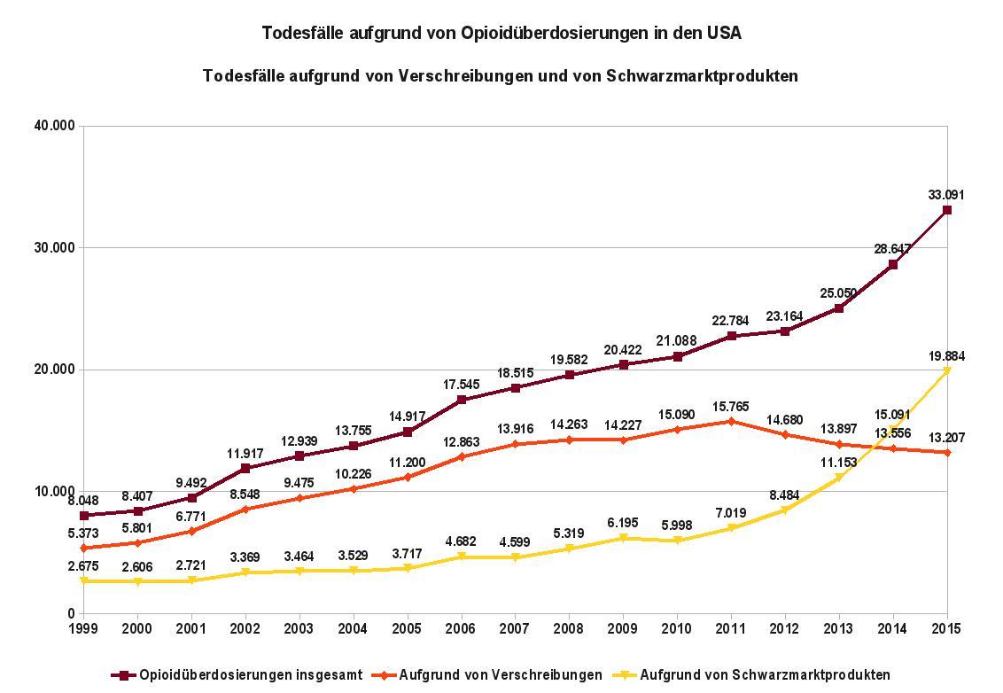 Die Grafik zeigt als Zeitreihe die jährliche Anzahl an Todesfällen aufgrund von Opioidüberdosierungen in den USA. Datenquelle: NIAD: Overdose Death Rates, Revised January 2017