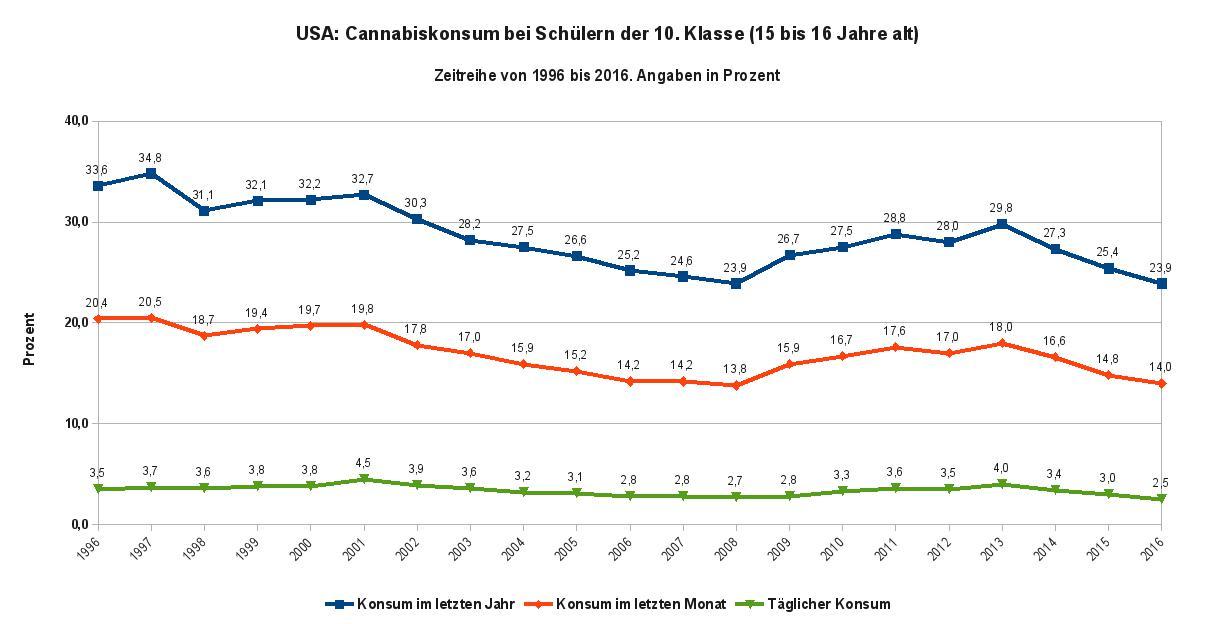 Die Abbildung zeigt die Zeitreihe des Cannabiskonsums von Schülern der 10. Klasse von 1996 bis 2016. Datenquelle: Monitoring the Future Tab. 6 S. 68; Tab. 7 S., 76; Tab. 8 S. 82