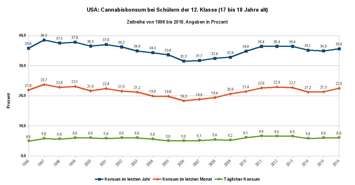 Die Abbildung zeigt die Zeitreihe des Cannabiskonsums von Schülern der 12. Klasse von 1996 bis 2016. Datenquelle: Monitoring the Future Tab. 6 S. 68; Tab. 7 S., 76; Tab. 8 S. 82