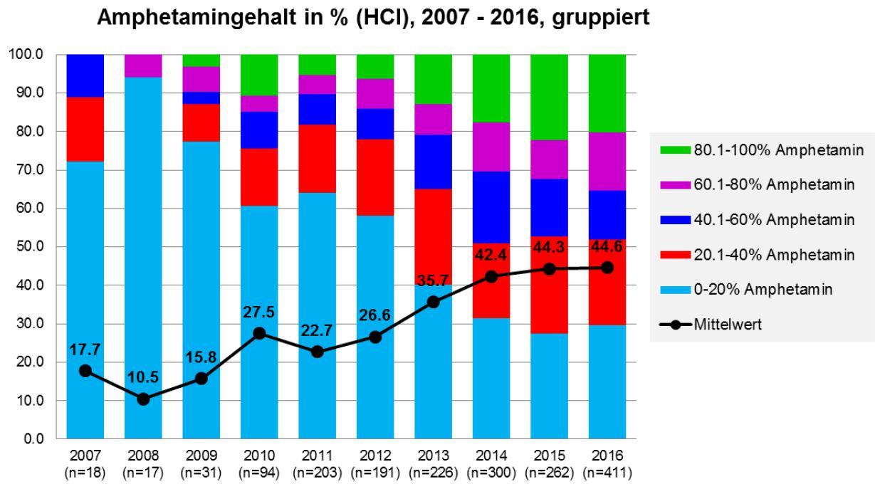 Die abbildung zeigt amphetaminproben gruppiert nach dem amphetamin-hcl-gehalt von 2007 bis 2016 in der schweiz. grafik: diz/saferparty, zürich