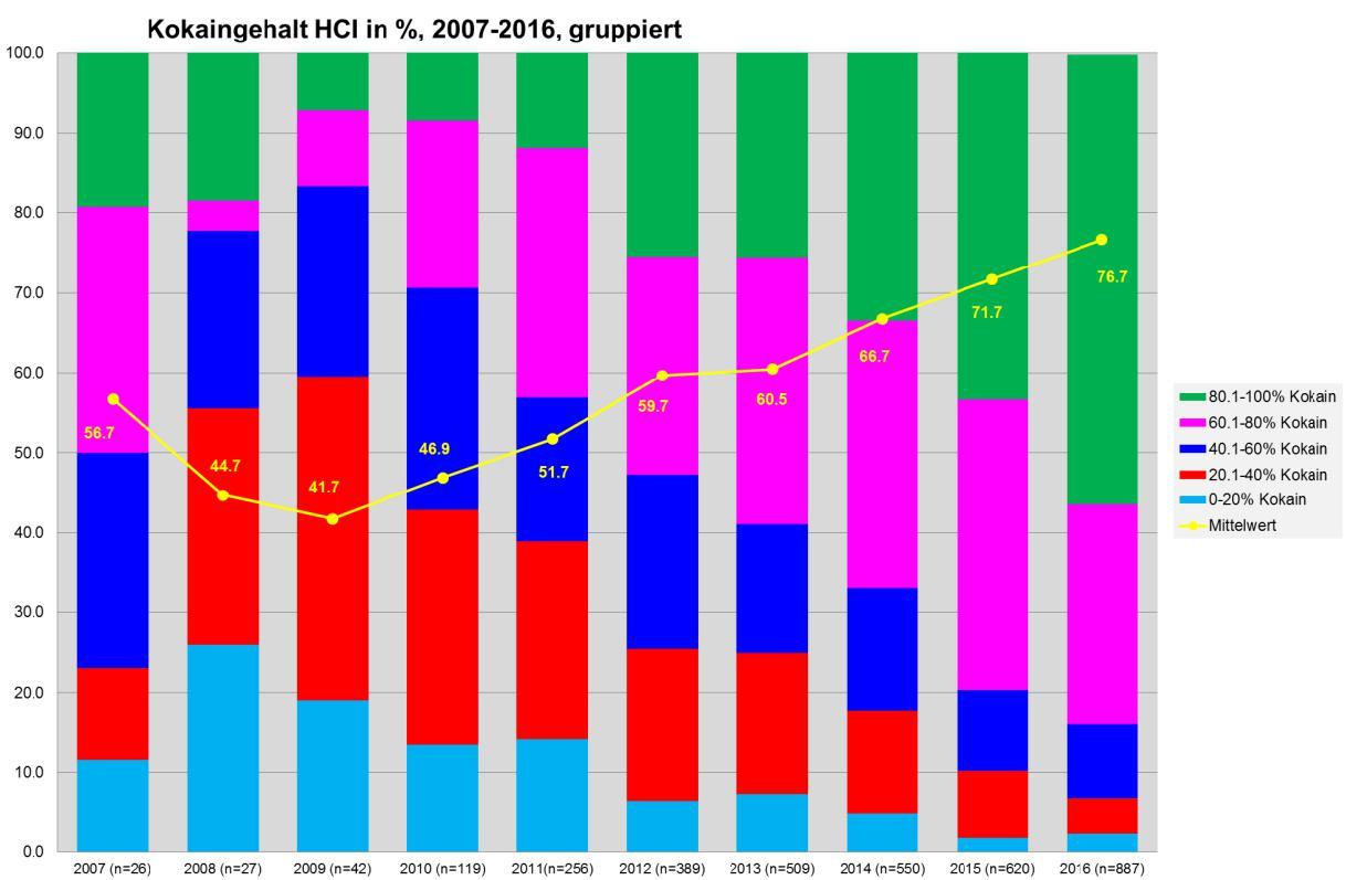 Die Abbildung zeigt Kokainproben gruppiert nach dem Kokain-HCl-Gehalt von 2007 bis 2016 in der Schweiz. Grafik: DIZ/saferparty, Zürich
