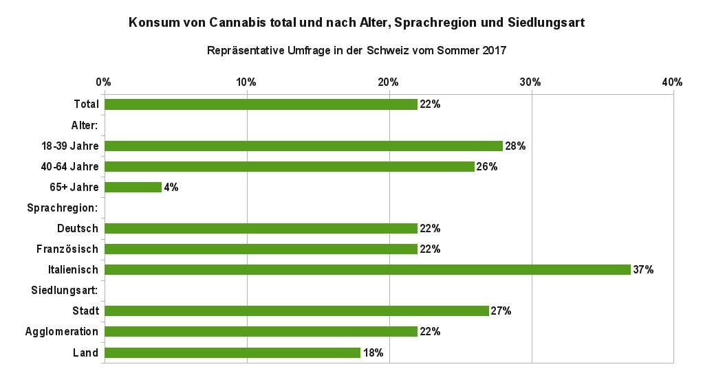 Grafik 1 zeigt die Anteile der Bevölkerung in der Schweiz, die schon Cannabis konsumiert haben, aufgegliedert nach Alter, Sprachregion und Siedlungsart. Datenquelle: gfs-zürich, 2017