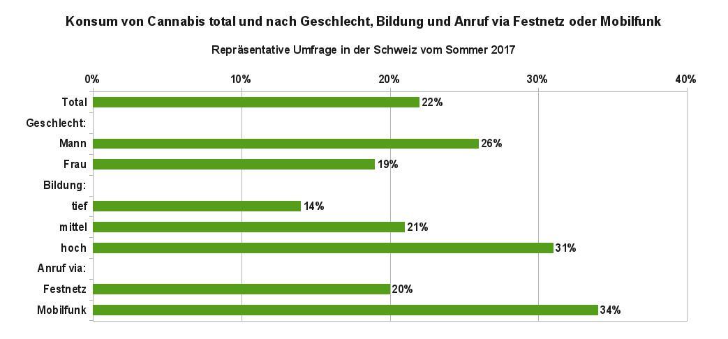 Grafik 2 zeigt die Anteile der Bevölkerung in der Schweiz, die schon Cannabis konsumiert haben, aufgegliedert nach Geschlecht, Bildung und Kommunikationsweg. Datenquelle: gfs-zürich, 2017