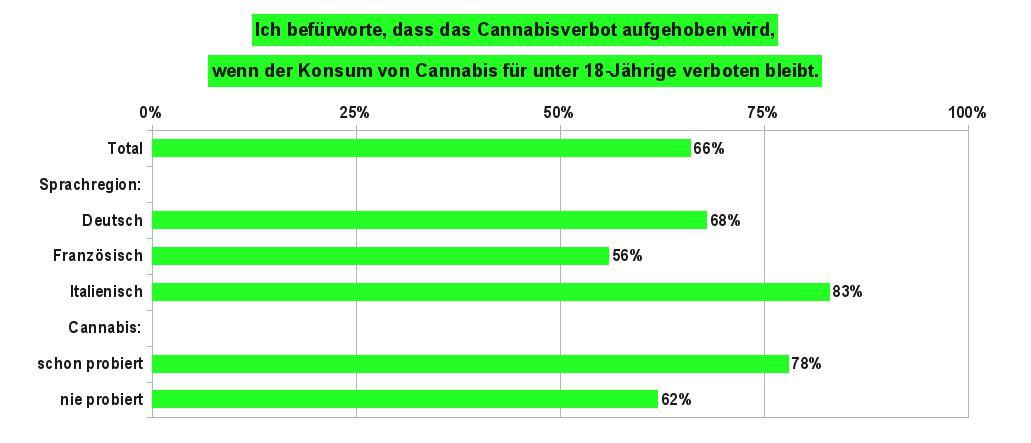 Grafik 3 zeigt die Anteile der Bevölkerung in der Schweiz, die für eine Legalisierung von Cannabis sind, wenn der Konsum für unter 18-Jährige verboten bleibt. Datenquelle: gfs-zürich, 2017