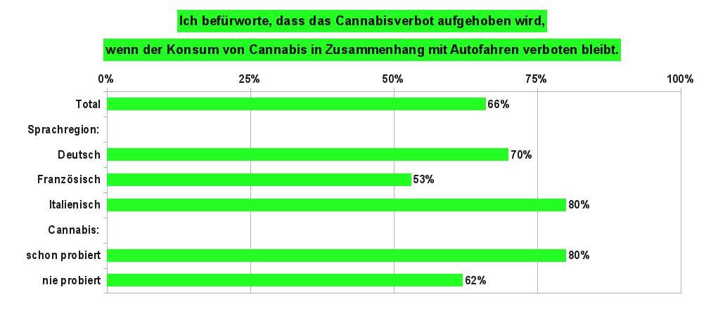 Grafik 4 zeigt die Anteile der Bevölkerung in der Schweiz, die für eine Legalisierung von Cannabis sind, wenn der Konsum im Zusammenhang mit Autofahren verboten bleibt. Datenquelle: gfs-zürich, 2017