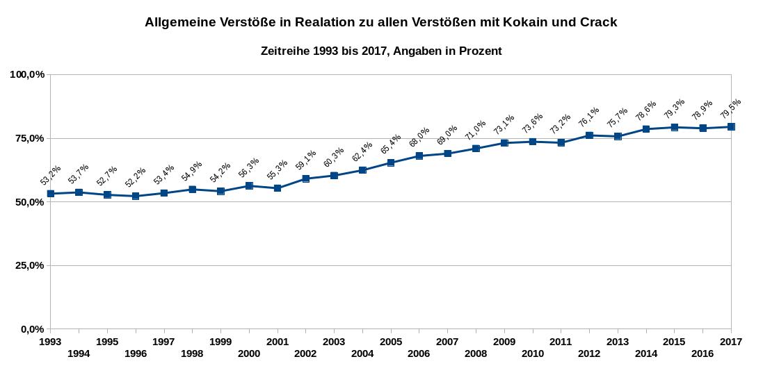 Grafik 2 zeigt den Anteil der auf den Konsum bezogenen Delikte mit Kokain und Crack in Relation zu allen Delikten mit Kokain und Crack als Zeitreihe von 1993 bis 2017. Datenquelle: BKA: PKS-Zeitreihe. Es gilt die Datenlizenz Deutschland – Namensnennung – Version 2.0.