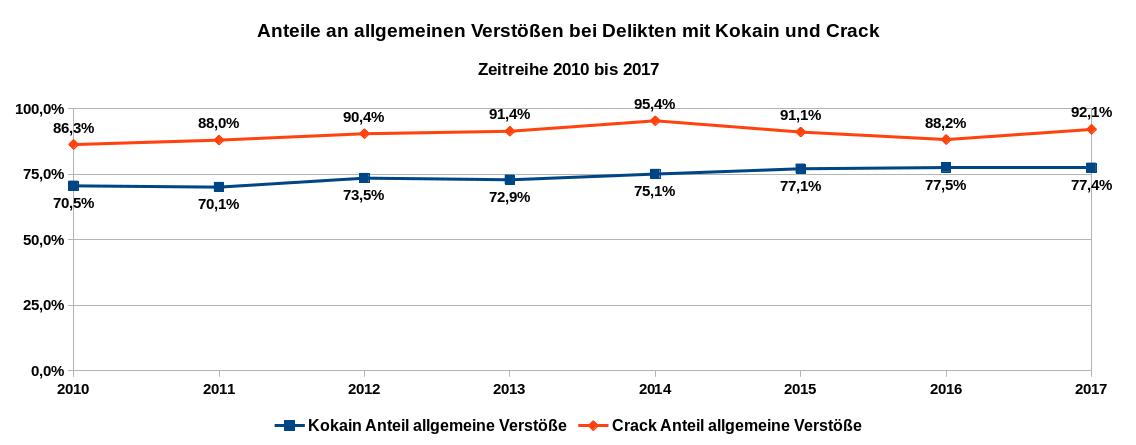 Grafik 6 zeigt als Zeitreihe von 2010 bis 2017 die Anteile der registrierten allgemeinen Verstöße mit Kokain und Crack jeweils bezüglich aller Delikte mit Kokain und Crack. Datenquelle: BKA: Tabellenanhang Rauschgiftkriminalität 2017. Es gilt die Datenlizenz Deutschland – Namensnennung – Version 2.0.