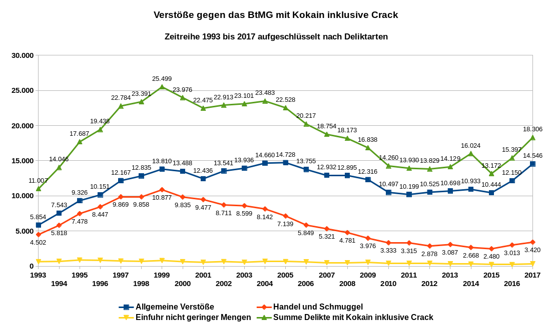 Grafik 1 zeigt die Anzahl der Verstöße gegen das BtMG mit Kokain inklusive Crack als Zeitreihe von 1993 bis 2017 mit Aufschlüsselung nach Deliktarten. Datenquelle: BKA: PKS-Zeitreihe. Es gilt die Datenlizenz Deutschland – Namensnennung – Version 2.0.