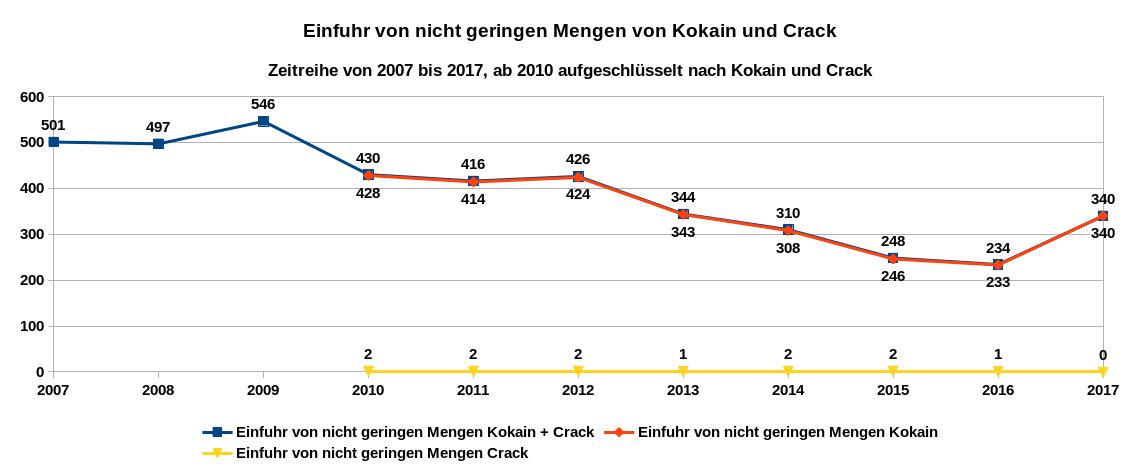 Grafik 5 zeigt als Zeitreihe von 2007 bis 2017 die registrierten Delikte betreffend Einfuhr in nicht geringen Mengen mit Kokain und Crack, ab 2010 nach Kokain und Crack aufgeschlüsselt. Datenquelle: BKA: PKS-Zeitreihe; Tabellenanhang Rauschgiftkriminalität 2017. Es gilt die Datenlizenz Deutschland – Namensnennung – Version 2.0.