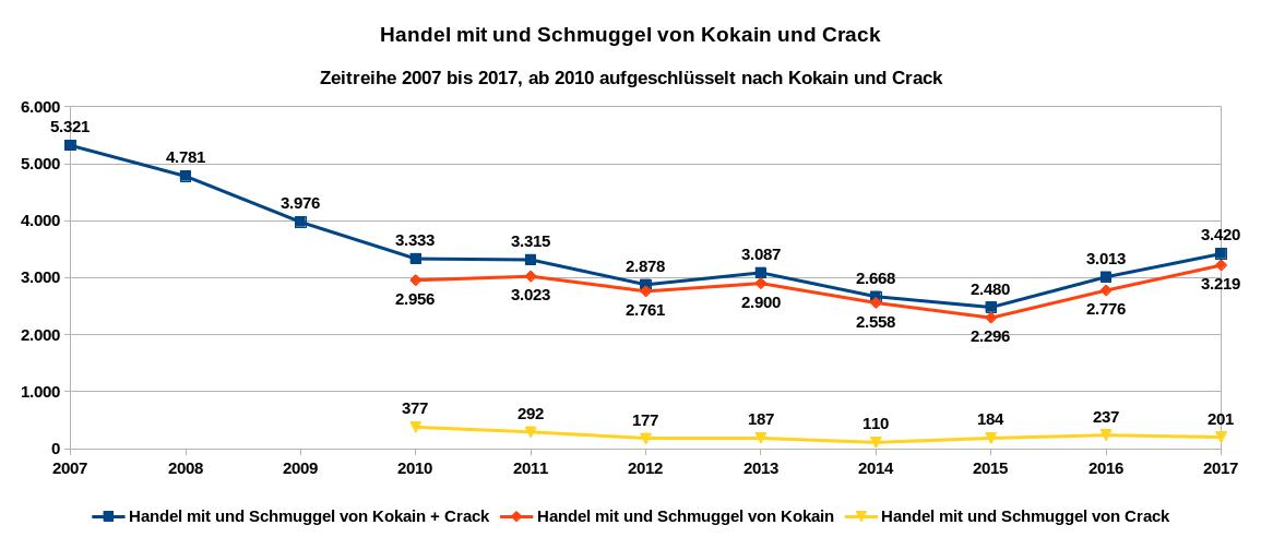 Grafik 4 zeigt als Zeitreihe von 2007 bis 2017 die registrierten Handels- und Schmuggeldelikte mit Kokain und Crack, ab 2010 nach Kokain und Crack aufgeschlüsselt. Datenquelle: BKA: PKS-Zeitreihe; Tabellenanhang Rauschgiftkriminalität 2017. Es gilt die Datenlizenz Deutschland – Namensnennung – Version 2.0.