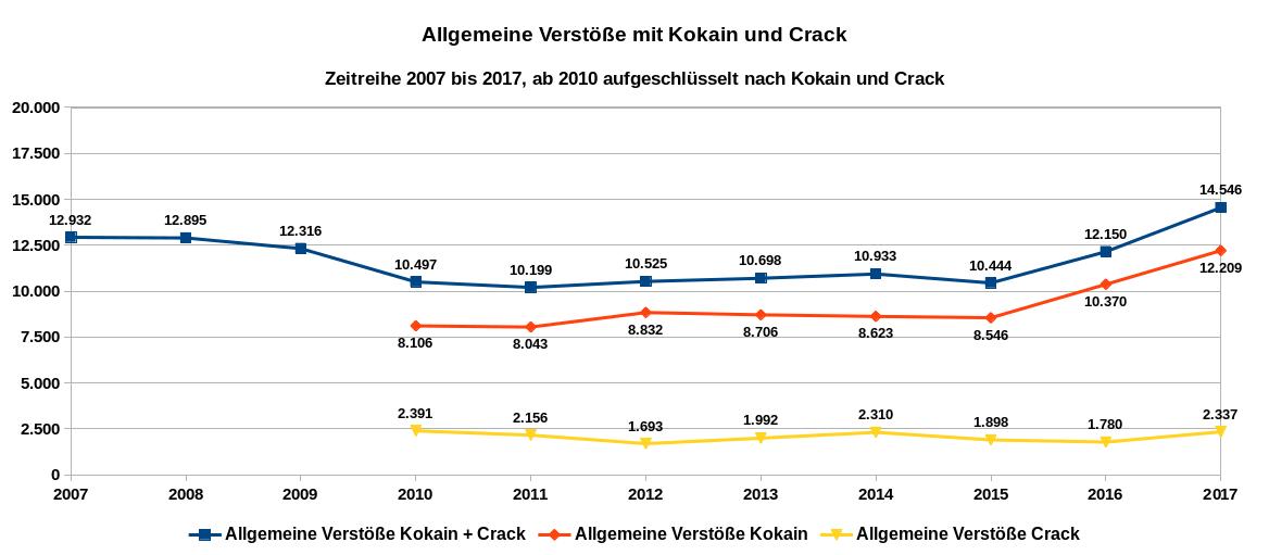 Grafik 3 zeigt als Zeitreihe von 2007 bis 2017 die allgemeinen Verstöße bei Kokain und Crack, ab 2010 nach Kokain und Crack aufgeschlüsselt. Datenquelle: BKA: PKS-Zeitreihe; Tabellenanhang Rauschgiftkriminalität 2017. Es gilt die Datenlizenz Deutschland – Namensnennung – Version 2.0.
