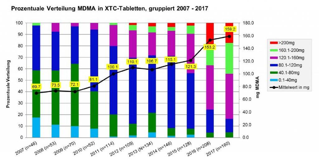 Abbildung 1 zeigt die Entwicklung des MDMA-Gehaltes in Ecstasy-Tabletten von 2007 bis 2017 in der Schweiz. Grafik: DIZ/saferparty, Zürich
