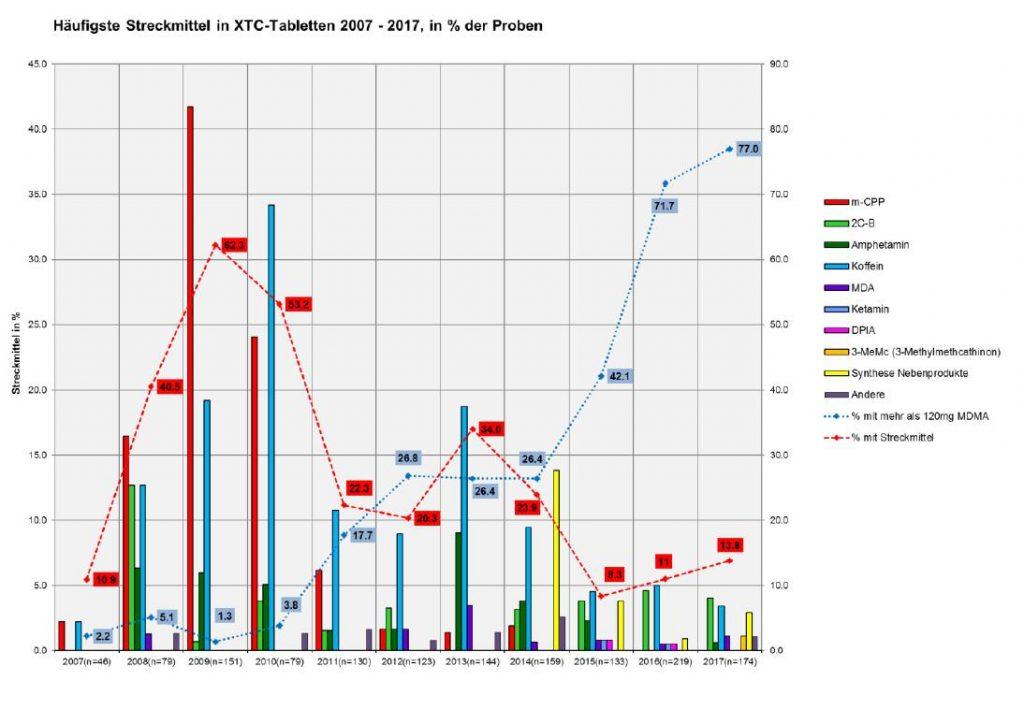 Abbildung 2 zeigt die Entwicklung der Streckmittel, die in als Ecstasy deklarierten Proben in der Schweiz vorgefunden wurden. Grafik: DIZ/saferparty, Zürich
