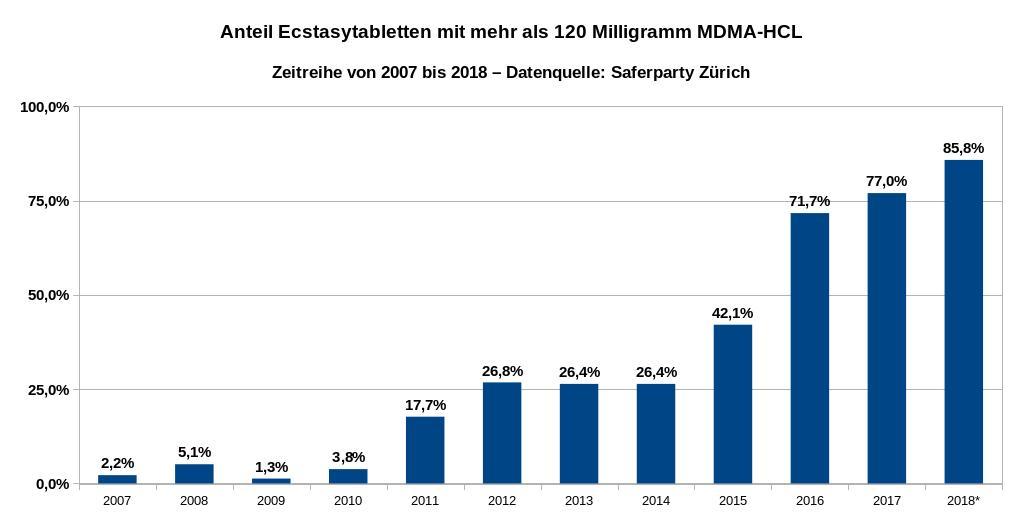 Die Grafik zeigt den Anteil der getesteten Ecstasytabletten mit mehr als 120 Milligramm Wirkstoff als Zeitreihe von 2007 bis 2018. Datenquelle: Safer Party Zürich. * Erstes Halbjahr 2018