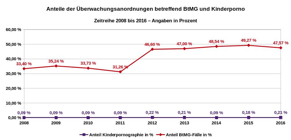 Die Abbildung zeigt die Anteile der Überwachungsanordnungen gemäß § 100a StPO betreffend Drogendelikte und Kinderpornographie als Zeitreihe von 2008 bis 2016. Datenquelle: Bundesjustizamt.