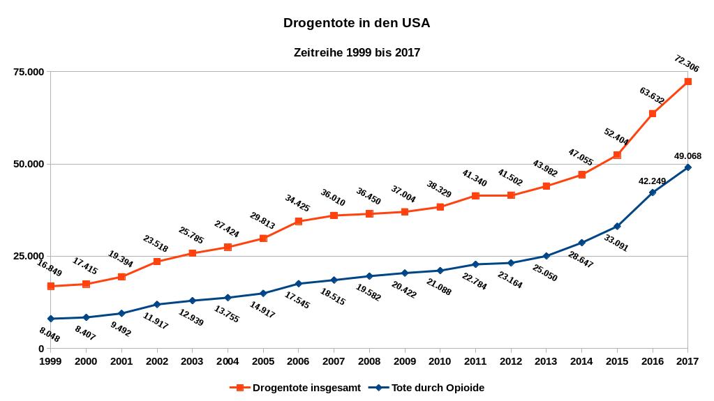 Die Abbildung zeigt als Zeitreihe von 1999 bis 2017 die Zahl der Drogentoten insgesamt sowie der Todesfälle durch Opioide in den USA. Datenquelle: National Institute on Drug Abuse.