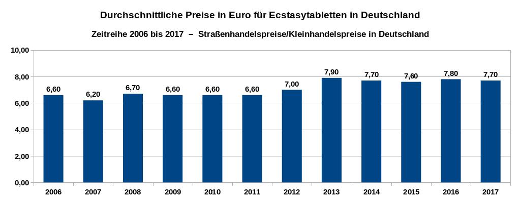 Ecstasypreise im Straßenhandel in Deutschland – Zeitreihe der Preise in Euro pro Pille von 2006 bis 2017. Datenquelle: DBDD: Jahresberichte, Drogenmärkte und Kriminalität.