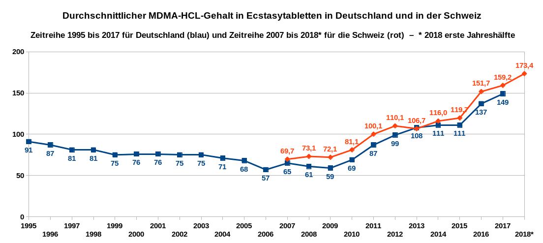 Die Grafik zeigt als Zeitreihe die Entwicklung des MDMA-HCL-Gehaltes von Ecstasytabletten von 1995 bis 2017 in Deutschland sowie den durchschnittlichen Wirkstoffgehalt in Ecstasytabletten in der Schweiz als Zeitreihe von 2007 bis 2018. Datenquellen: DBDD, Safer Party Zürich. * Erstes Halbjahr 2018