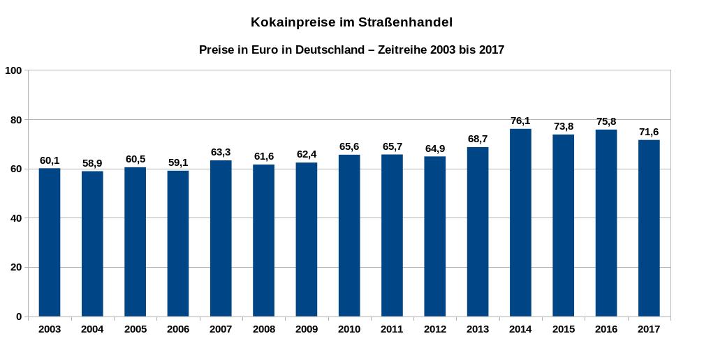 Kokainpreise im Straßenhandel in Deutschland – Zeitreihe der Preise in Euro pro Gramm von 2003 bis 2017. Datenquelle: DBDD: Jahresberichte, Drogenmärkte und Kriminalität.