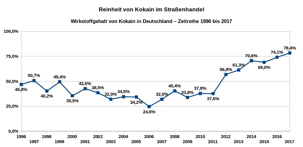 Übersicht über die Entwicklung der Wirkstoffgehalte für Kokain in Deutschland als Zeitreihe von 1996 bis 2017. Datenquelle: DBDD: Jahresberichte, Drogenmärkte und Kriminalität.