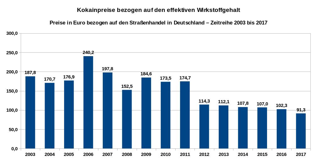 Übersicht über die Entwicklung der Preise pro Gramm für den eigentlichen Wirkstoff Kokain (ohne die beigefügten Streckmittel) als Zeitreihe von 2003 bis 2017. Datenquelle: DBDD: Jahresberichte, Drogenmärkte und Kriminalität.