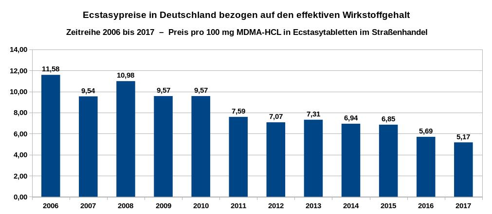 Übersicht über die Entwicklung der Preise pro 100 Milligramm für den eigentlichen Wirkstoff MDMA-HCL (ohne die beigefügten Streckmittel) als Zeitreihe von 2006 bis 2017. Datenquelle: DBDD: Jahresberichte, Drogenmärkte und Kriminalität.