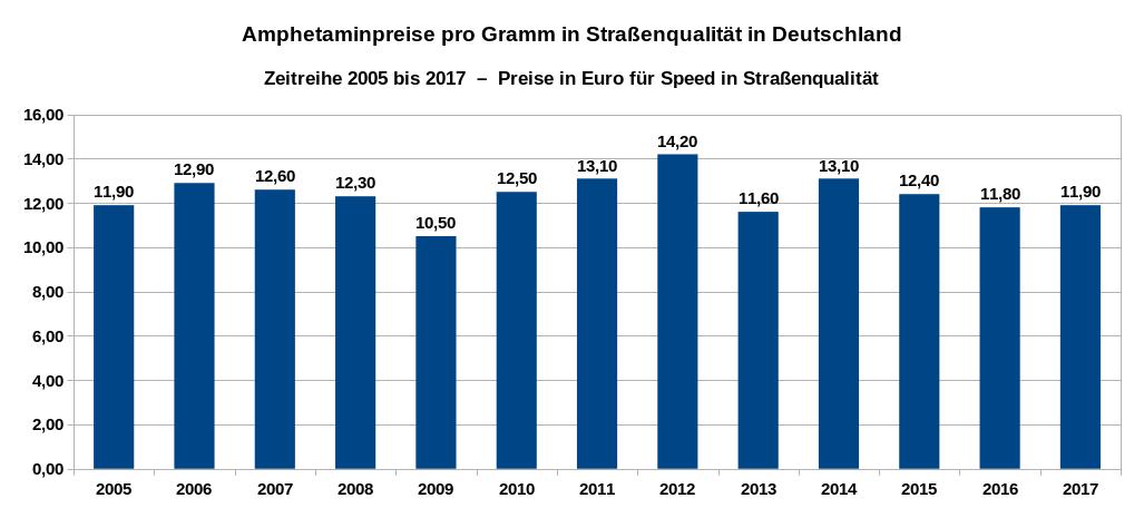 Amphetaminpreise im Straßenhandel in Deutschland – Zeitreihe der Preise in Euro pro Gramm von 2005 bis 2017. Datenquelle: DBDD: Jahresberichte, Drogenmärkte und Kriminalität.