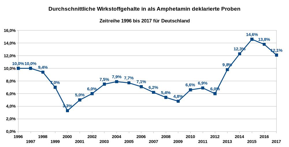 Durchschnittliche Wirkstoffgehalte in als Amphetamin deklarierte Proben – Zeitreihe 1996 bis 2017 für Deutschland. Datenquellen: DBDD