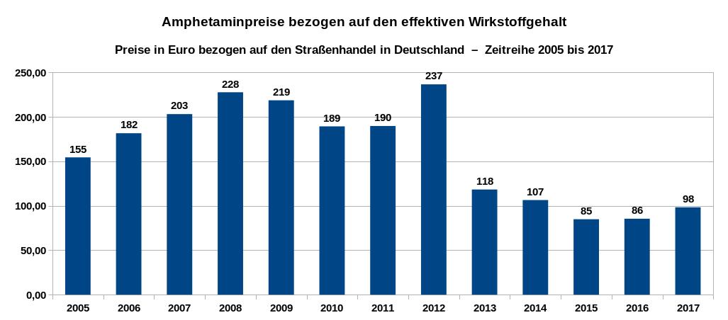 Übersicht über die Entwicklung der Preise pro Gramm für den eigentlichen Wirkstoff Amphetamin (ohne die beigefügten Streckmittel) als Zeitreihe von 2005 bis 2017. Datenquelle: DBDD: Jahresberichte, Drogenmärkte und Kriminalität.