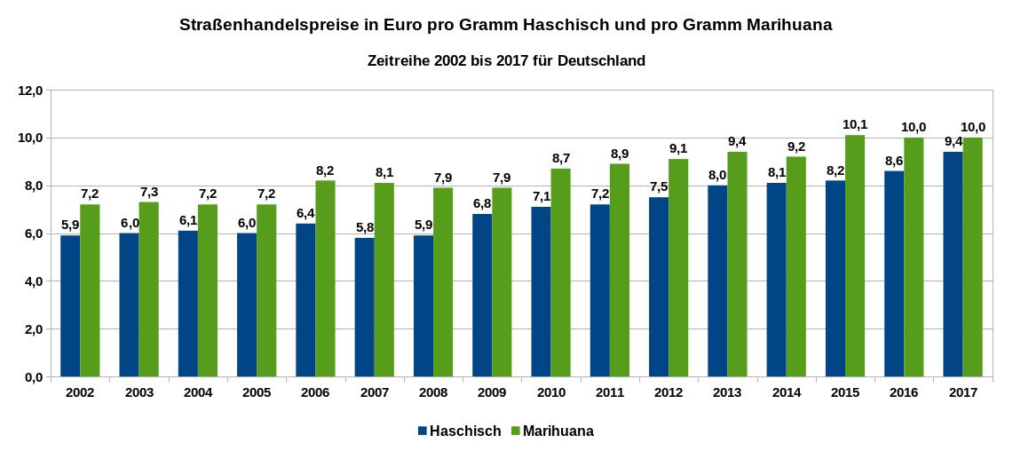 Der Grafik zeigt die Straßenhandelspreise in Euro pro Gramm Haschisch und pro Gramm Marihuana in Deutschland als Zeitreihe von 2002 bis 2017. Datenquelle: DBDD: Jahresberichte, ab 2015 Workbook Drogenmärkte und Kriminalität.