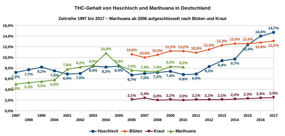 Die Grafik zeigt den durchschnittlichen THC-Gehalt von Haschisch und Marihuana in Deutschland als Zeitreihe von 1997 bis 2017. Ab dem Jahr 2006 werden die Daten für Marihunana aufgeschlüsselt nach Blüten und Kraut dargestellt. Datenquelle: DBDD: Jahresberichte, ab 2015 Workbook Drogenmärkte und Kriminalität.
