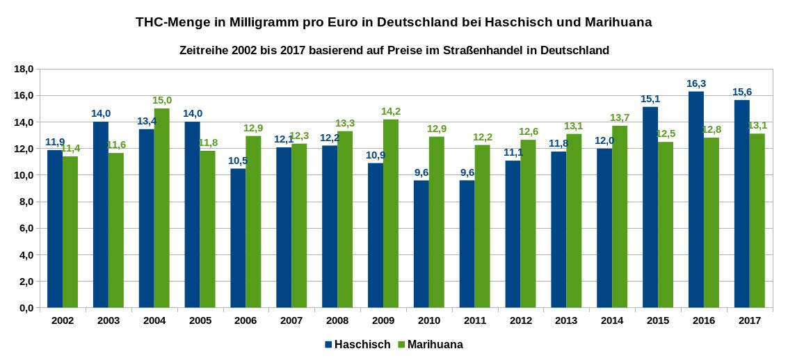 Die Grafik zeigt die THC-Menge in Milligramm, die man pro bezahlten Euro in Straßenhandel in Deutschland für Haschisch und Marihuana erhält. Zeitreihe von 2002 bis 2017. Datenquelle: DBDD: Jahresberichte, ab 2015 Workbook Drogenmärkte und Kriminalität, eigene Berechnungen.