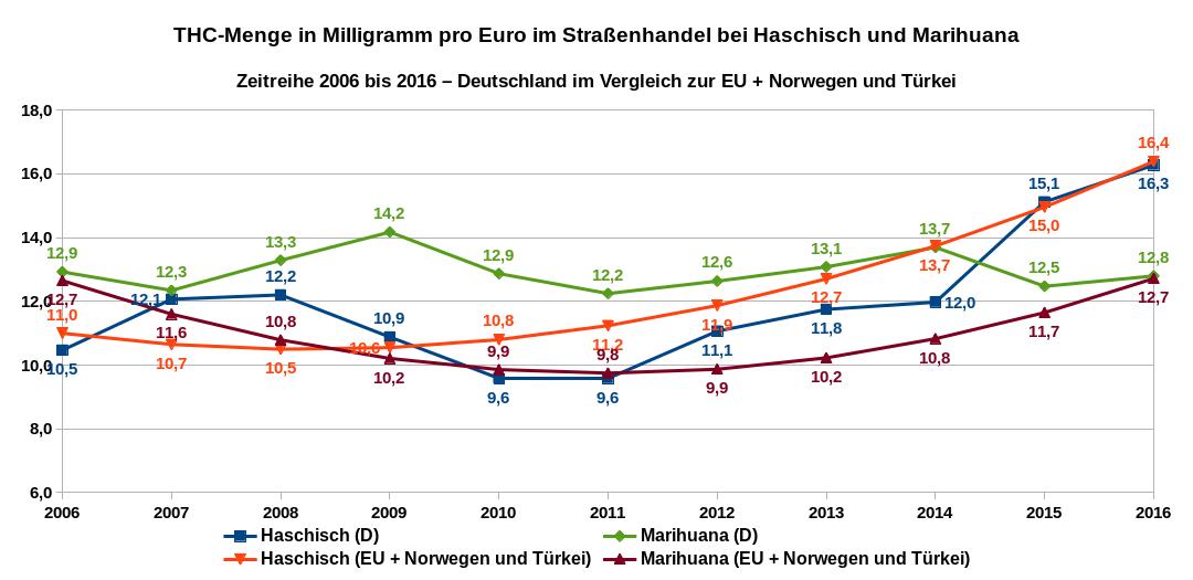 Die Grafik zeigt die THC-Menge in Milligramm, die man pro bezahlten Euro im Straßenhandel in Deutschland und in der EU für Haschisch und marihuana erhält. Zeitreihe 2006 bis 2016. Datenquelle: DBDD: Jahresberichte, ab 2015 Workbook Drogenmärkte und Kriminalität, Tom P. Freeman et al. und eigene Berechnungen.