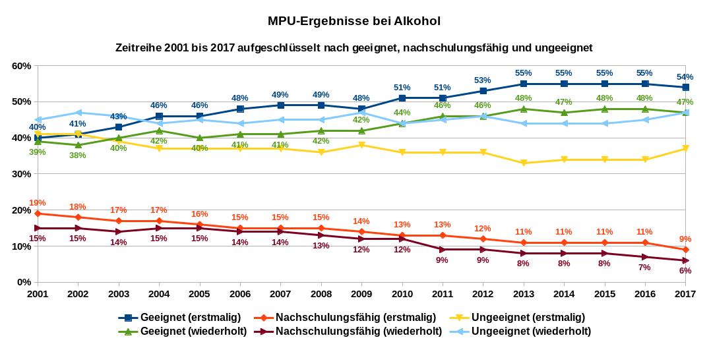 MPU-Ergebnisse bei Alkohol, Tatauffällige erstmalig und wiederholt, Zeitreihe von 2001 bis 2017 aufgeschlüsselt nach geeignet, nachschulungsfähig und ungeeignet. Datenquelle: Bundesanstalt für Straßenwesen: Begutachtung der Fahreignung (Jahrgang)