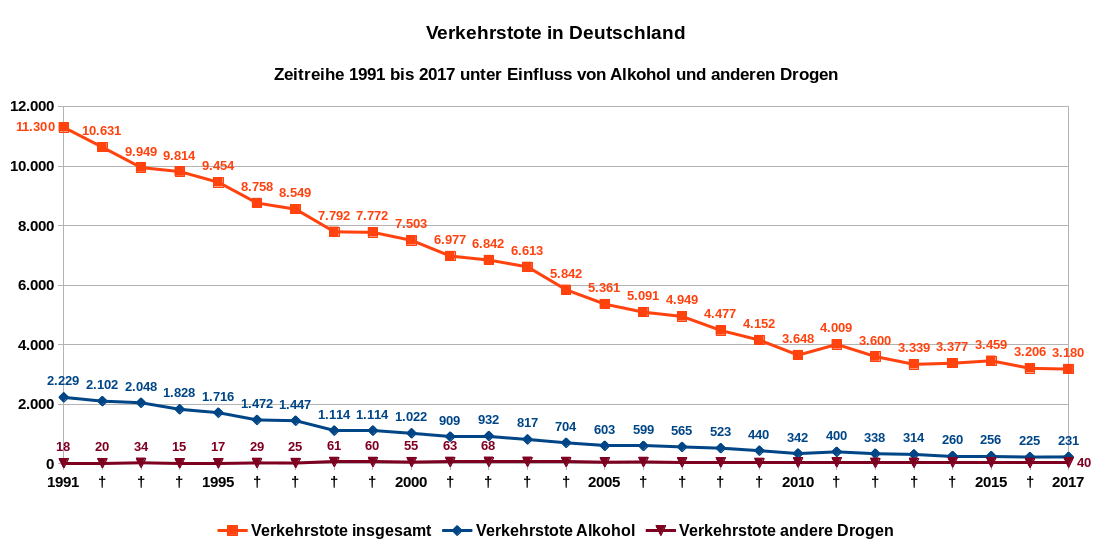 Verkehrstote in Deutschland, Zeitreihe von 1991 bis 2017 unter Einfluss von Alkohol und anderen Drogen. Datenquelle: Destatis