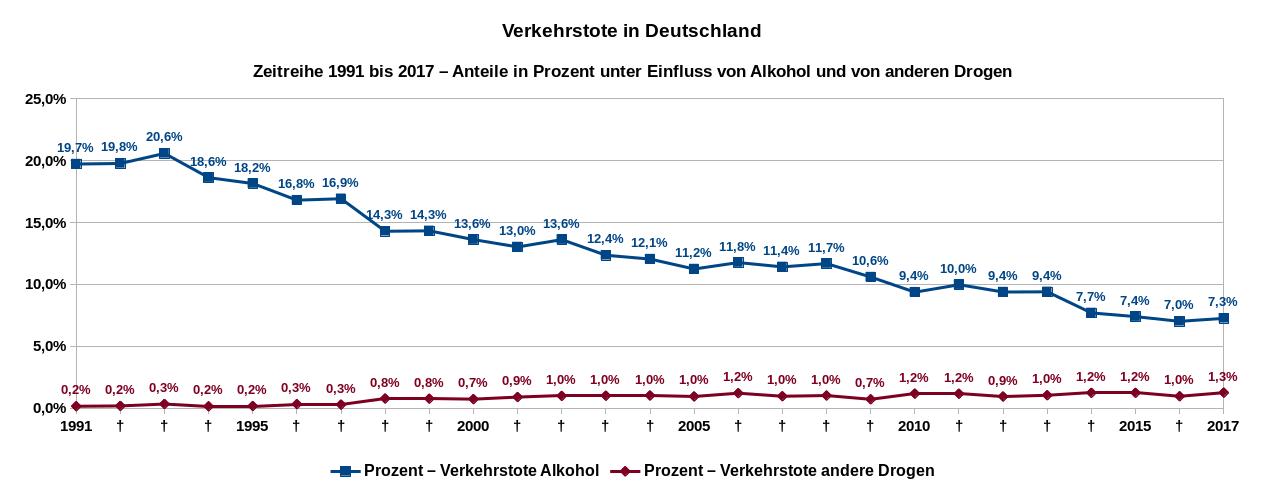 Verkehrstote in Deutschland, Zeitreihe von 1991 bis 2017, Anteile in Prozent unter Einfluss von Alkohol und anderen Drogen. Datenquelle: Destatis
