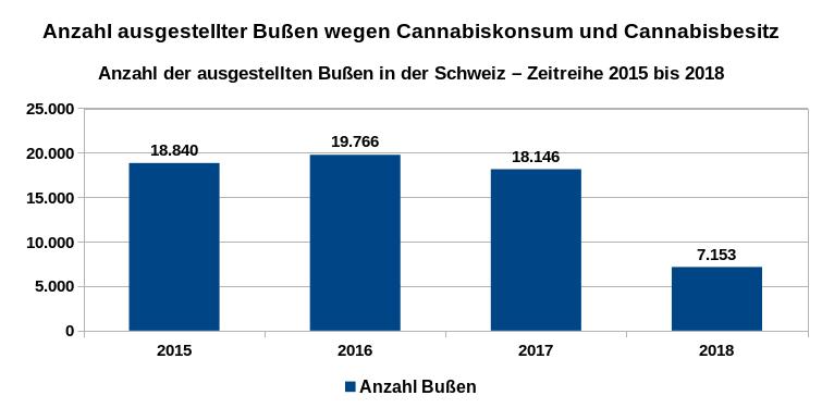 Entwicklung der Bußgeldbescheide betreffend Cannabis in der Schweiz als Zeitreihe von 2015 bis 2018. Datenquelle: Bundesamt für Statistik