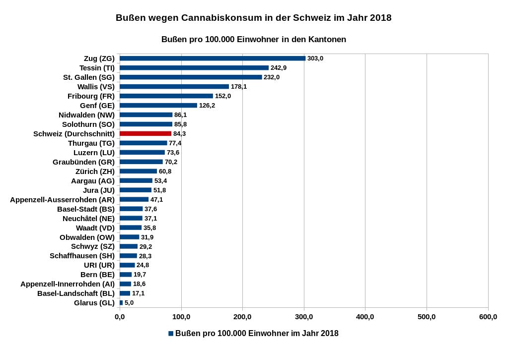 Bußen wegen Cannabiskonsum in den Kantonen in der Schweiz im Jahr 2018, Angaben in Relation zu 100.000 Einwohner. Datenquelle: Bundesamt für Statistik
