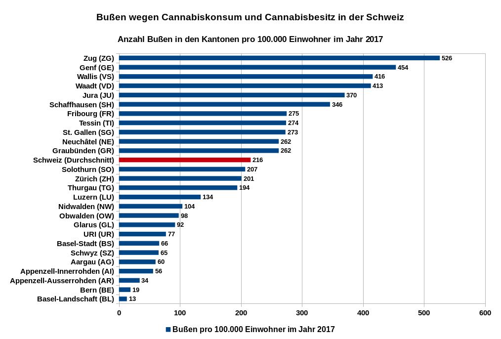 Bußen wegen Cannabiskonsum und Cannabisbesitz in den Kantonen in der Schweiz im Jahr 2017, Angaben in Relation zu 100.000 Einwohner. Datenquelle: Bundesamt für Statistik