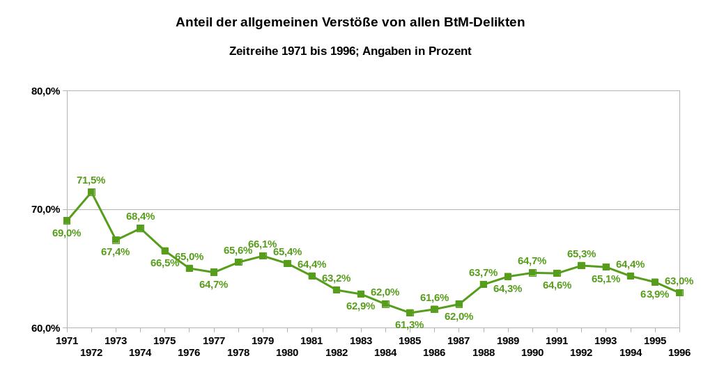Prozentwerte der Relation der allgemeinen Verstöße zu allen BtMG-Delikten als Zeitreihe von 1971 bis 1996. Datenquelle: BKA Wiesbaden. Es gilt die Datenlizenz Deutschland – Namensnennung – Version 2.0.
