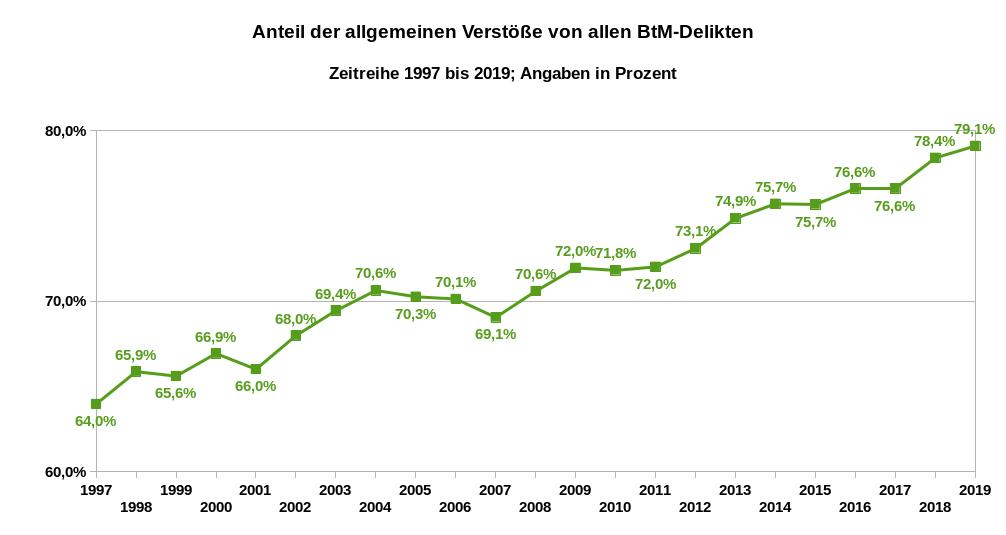 Prozentwerte der Relation der allgemeinen Verstöße zu allen BtMG-Delikten als Zeitreihe von 1997 bis 2019. Datenquelle: BKA Wiesbaden. Es gilt die Datenlizenz Deutschland – Namensnennung – Version 2.0.