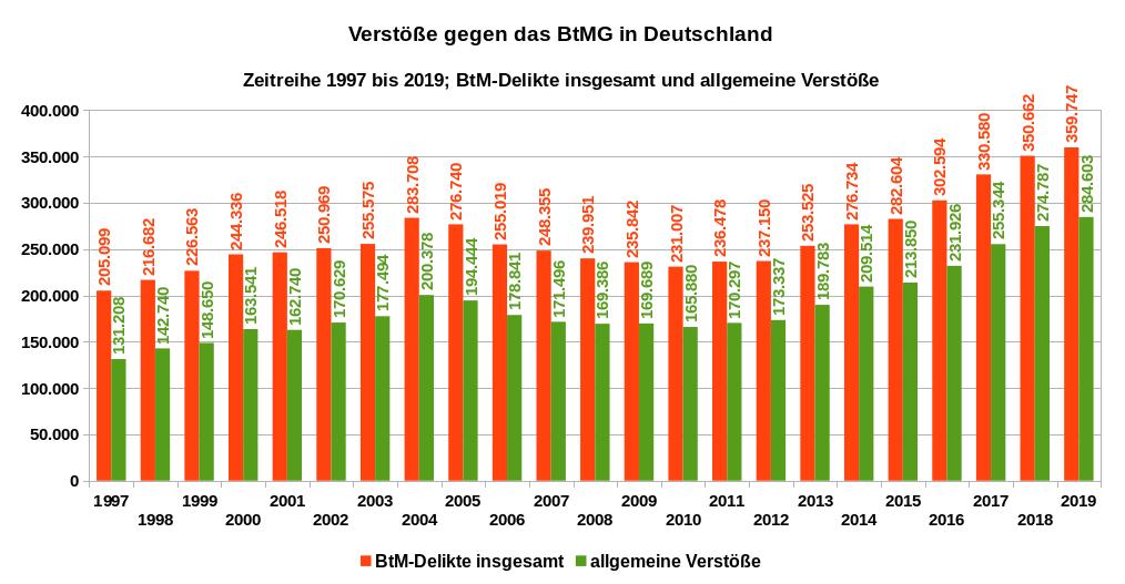 Verstöße gegen das BtMG, BtM-Delikte insgesamt und allgemeine Verstöße, Zeitreihe 1997 bis 2019. Datenquelle: BKA Wiesbaden. Es gilt die Datenlizenz Deutschland – Namensnennung – Version 2.0.
