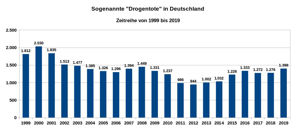 """Sogenannte """"Drogentote"""" in Deutschland, Zeitreihe 1999 bis 2019, Datenquellen: 1999 bis 2017: BKA, 2018 und 2019: Drogenbeauftragte"""