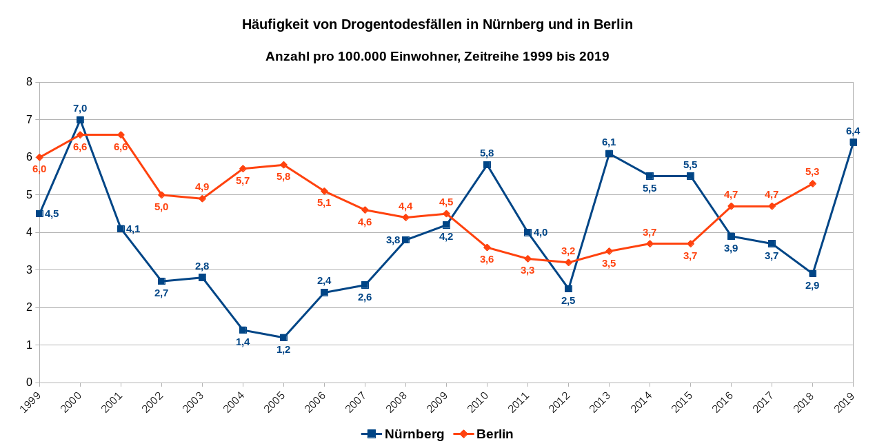 Häufigkeit von Drogentodesfällen in Nürnberg und Berlin, Anzahl pro 100.000 Einwohner, Zeitreihe 1999 bis 2019 – Daten für Berlin liegen für 2019 noch nicht öffentlich vor.