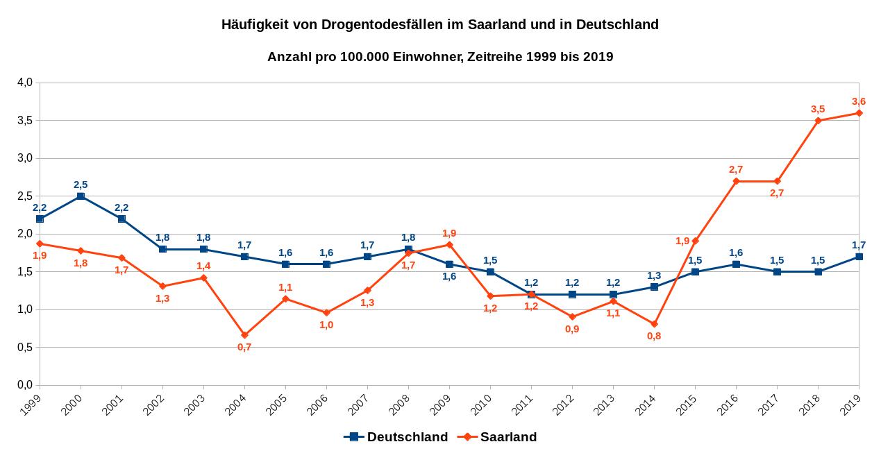 """Häufigkeit von sogenannten """"Drogentoten"""" im Saarland und in Deutschland, Zeitreihe 1999 bis 2019, Datenquellen: 1999 bis 2017: BKA, 2018 und 2019: Drogenbeauftragte und Saarländischer Rundfunk"""