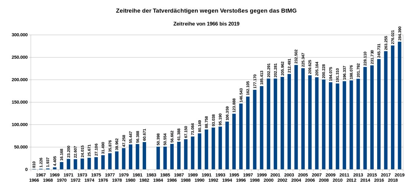 Zeitreihe der Tatverdächtigen wegen Verstoßes gegen das BtMG von 1960 bis 2019. Datenquelle: BKA Wiesbaden. Es gilt die Datenlizenz Deutschland – Namensnennung – Version 2.0.